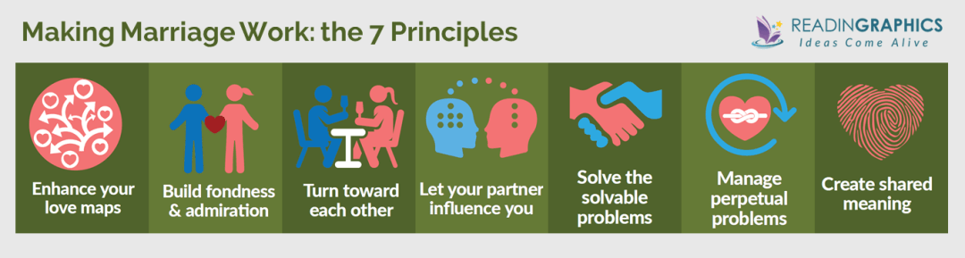 The Seven Principles for Making Marriage Work summary_7 principles overview
