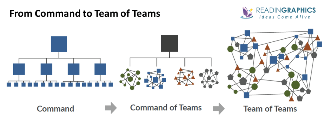 Team of Teams summary_from command to team of teams