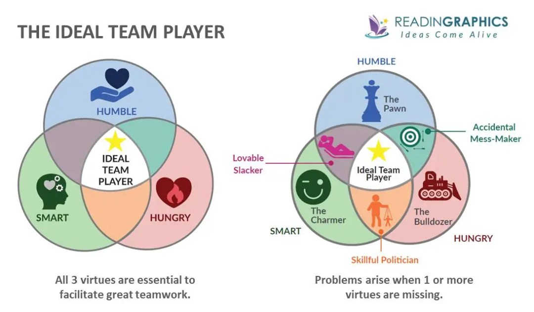 The Ideal Team Player Summary_The 3 virtues