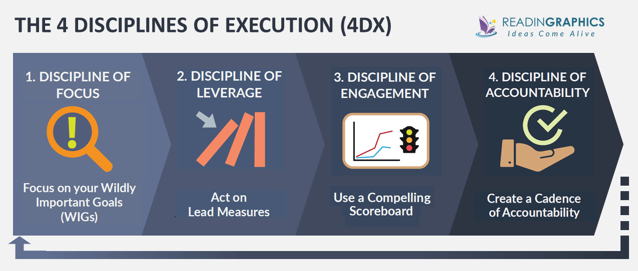 Book Summary - The 4 Disciplines of Execution: Achieving Your Wildly  Important Goals