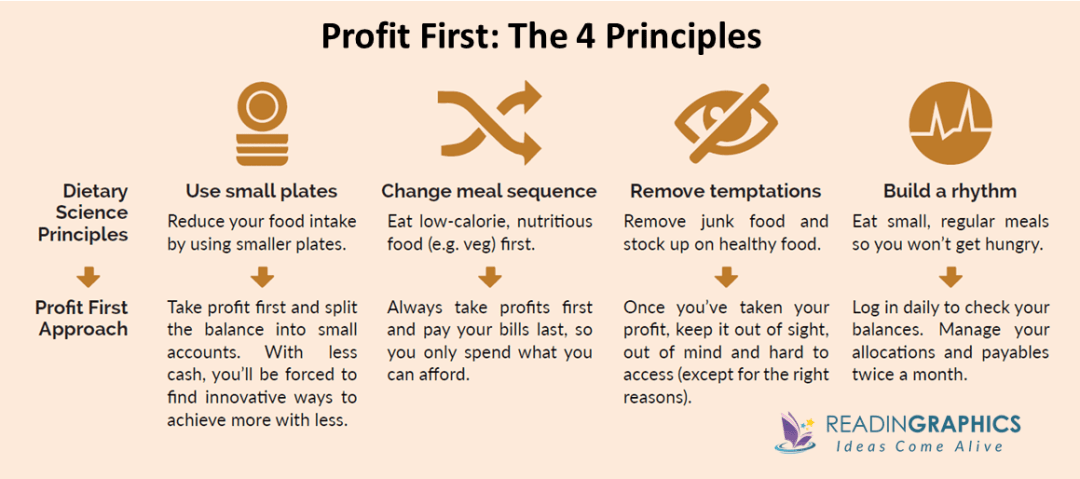 Profit First summary_The 4 principles