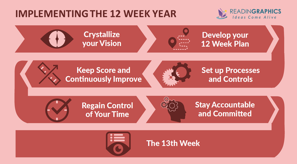 The 12 Week Year summary_how to implement