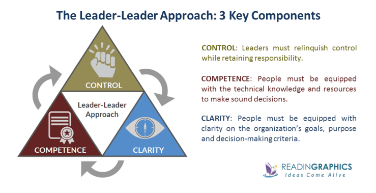Turn the Ship Around Summary_leader-leader approach