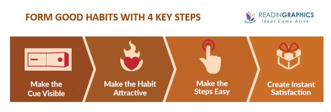 Atomic Habits summary_forming good habits