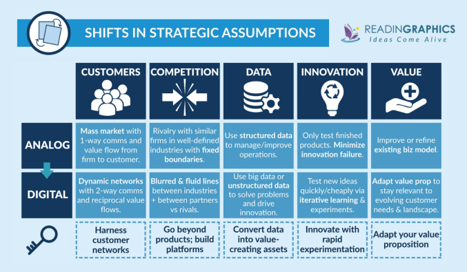 The Digital Transformation Playbook summary_shifts in assumptions