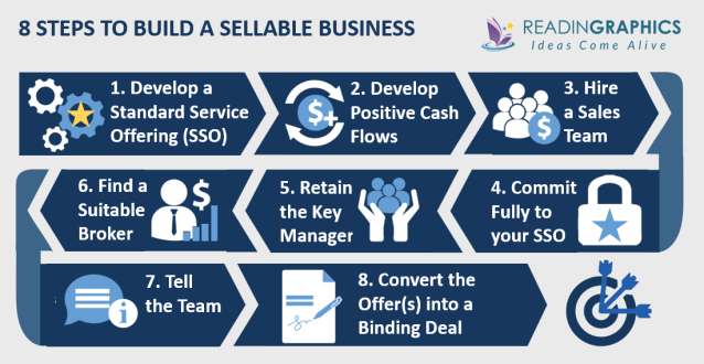 Built to Sell summary_outline of the 8-step model