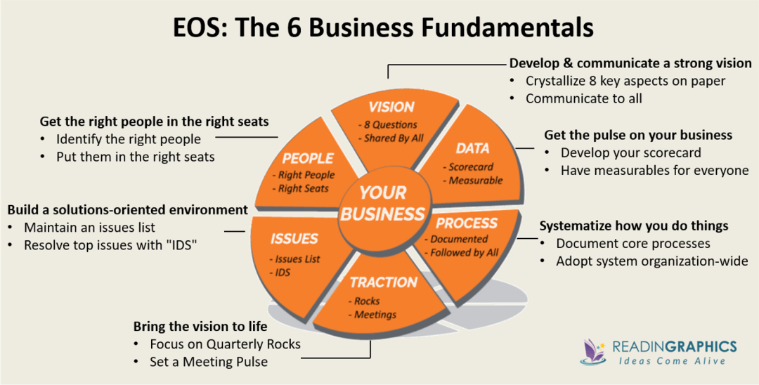 Traction Get a Grip on Your Business summary_EOS overview_6 business components