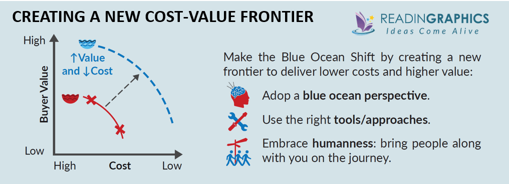 Blue Ocean Shift summary_Cost-Value Frontier