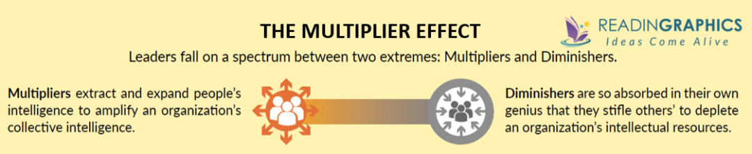 Multipliers book summary_Multiplier effect