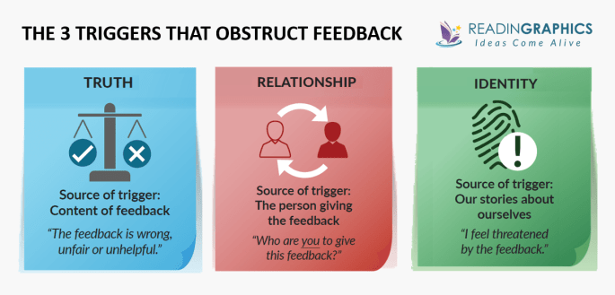 Thanks for the Feedback summary - 3 triggers that block feedback