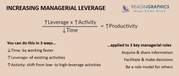 High Output Management summary - Increasing Managerial Leverage