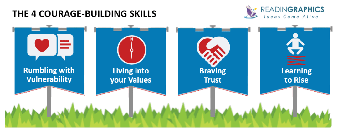 Dare to Lead summary - developing 3 courage-building skills