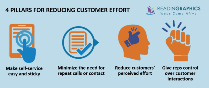 The Effortless Experience summary - the 4 pillars for reducing customer effort