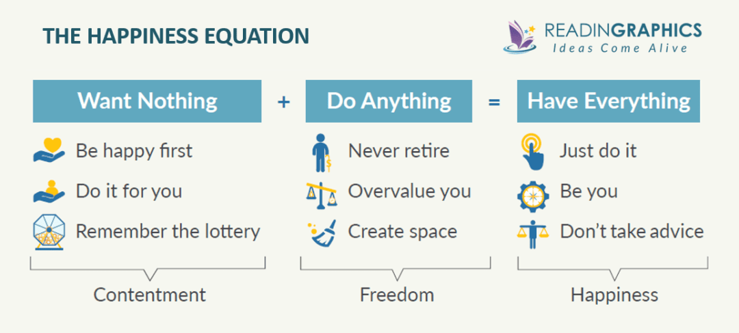 The Happiness Equation summary - 3 parts and 9 secrets