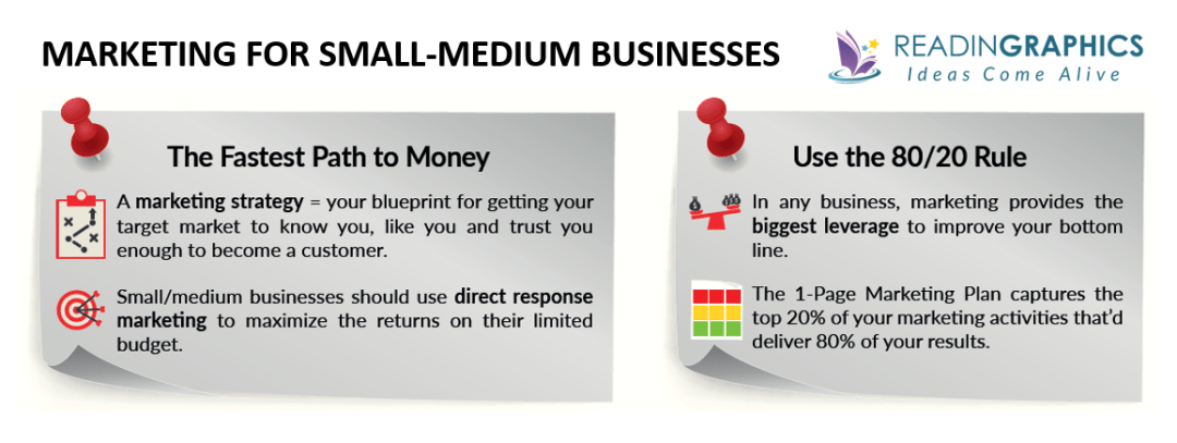 The 1-Page Marketing Plan summary - SMB marketing