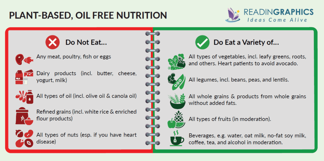 Prevent and Reverse Heart Disease summary - Plant-based, oil free nutrition