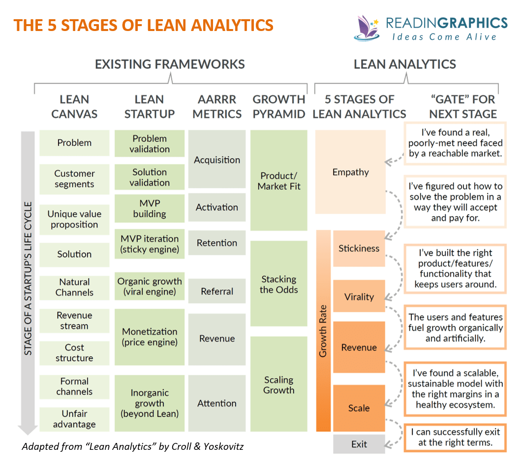 Lean Analytics summary - how the 5 stages relate to other frameworks