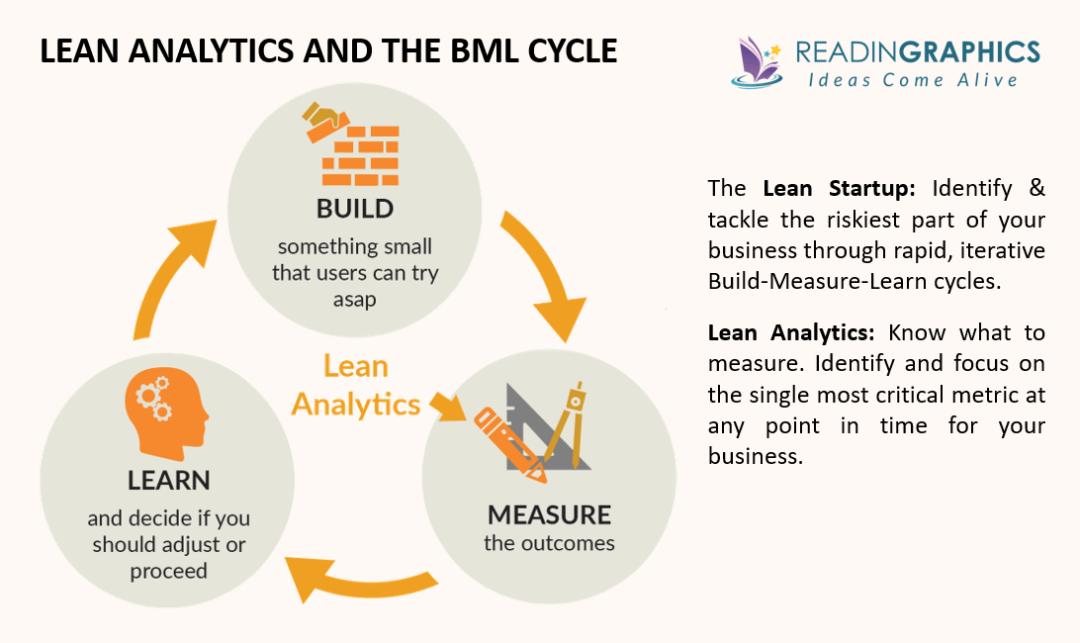 Lean Analytics summary - build-measure-learn cycle