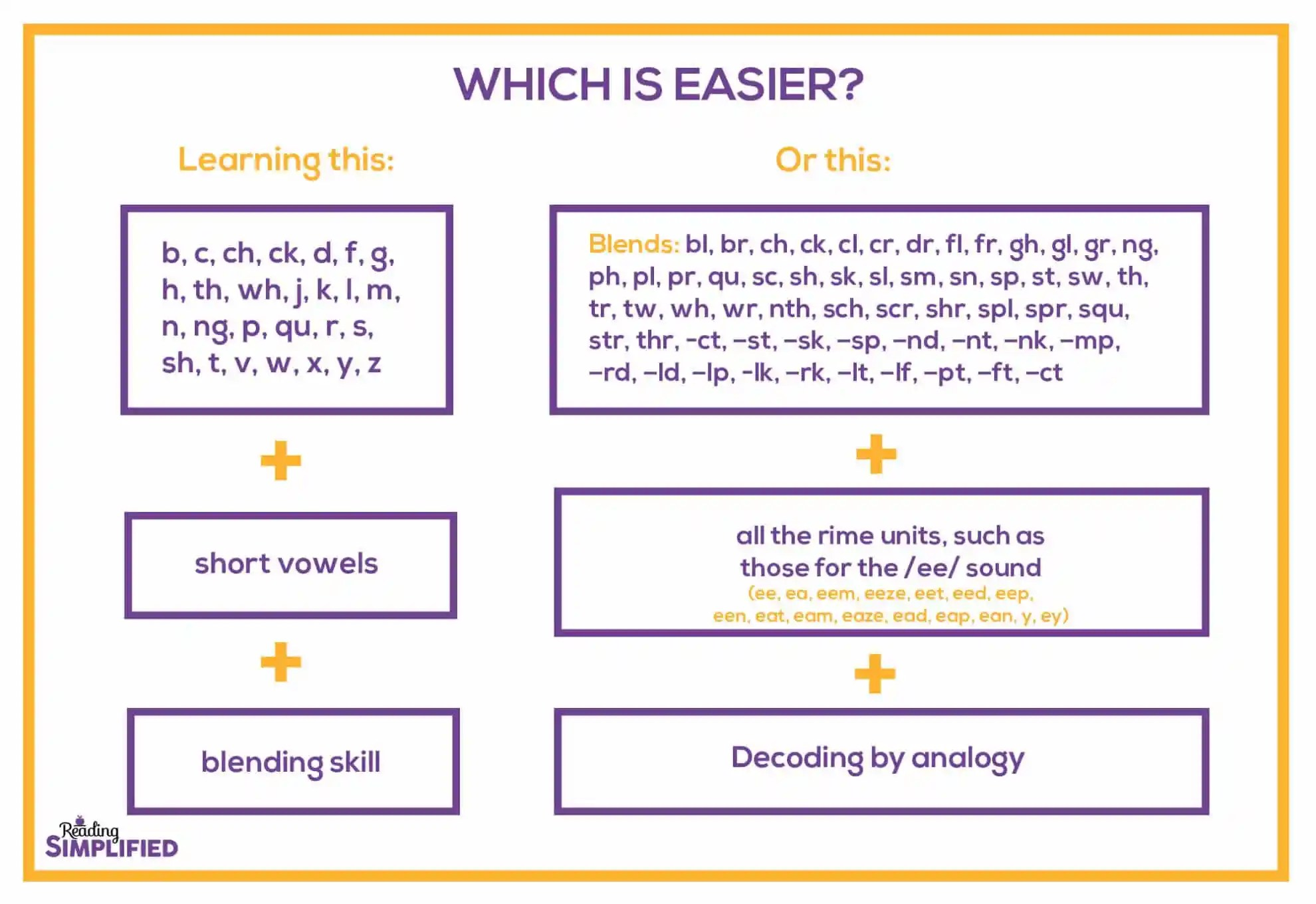 hight resolution of How to Teach Blending Sounds to Read Words - Reading Simplified