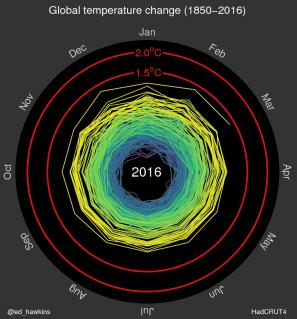 temperaturespiral2016
