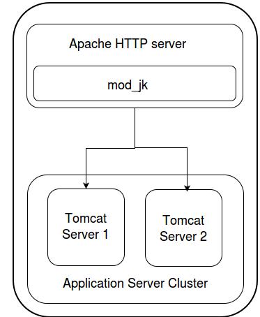 Application Server Cluster