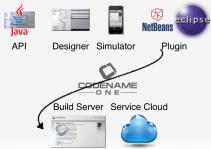 codename-toolchain