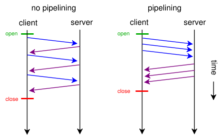 450px-http_pipelining-svg
