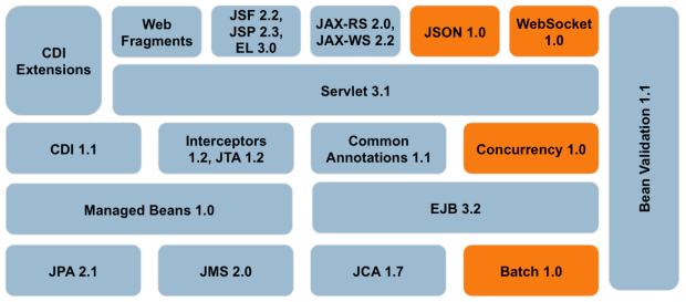 Java EE 7 APIs