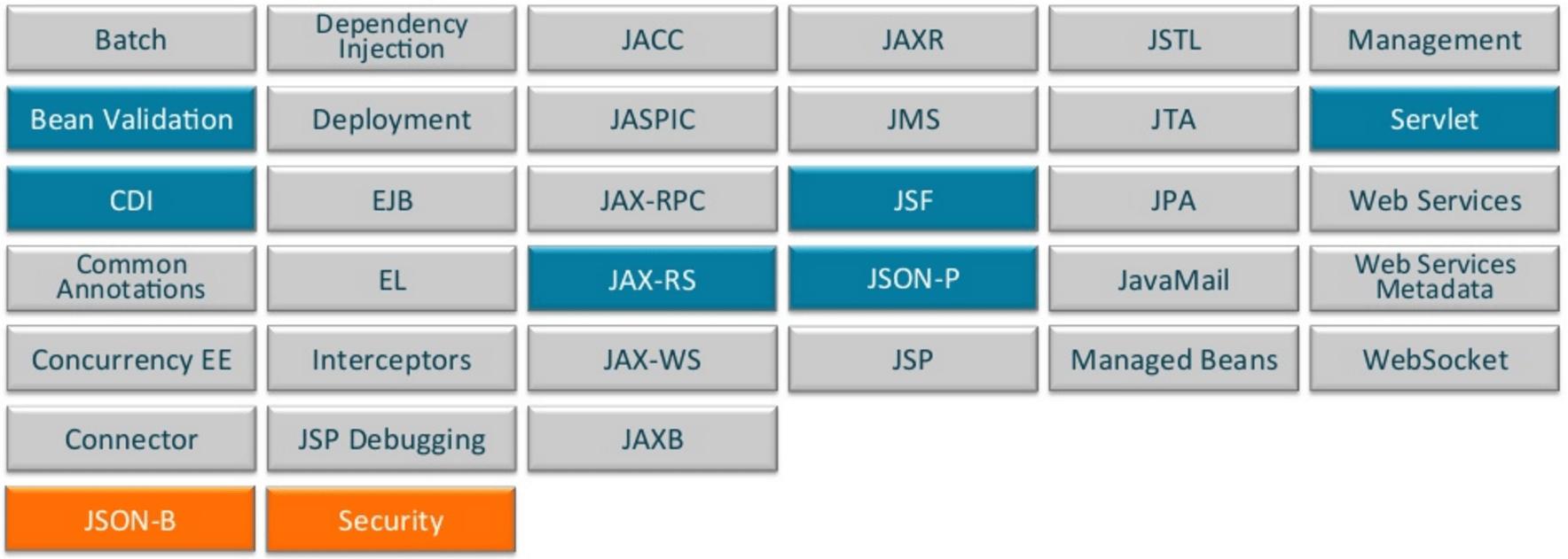 Java EE: Past, Present & Future