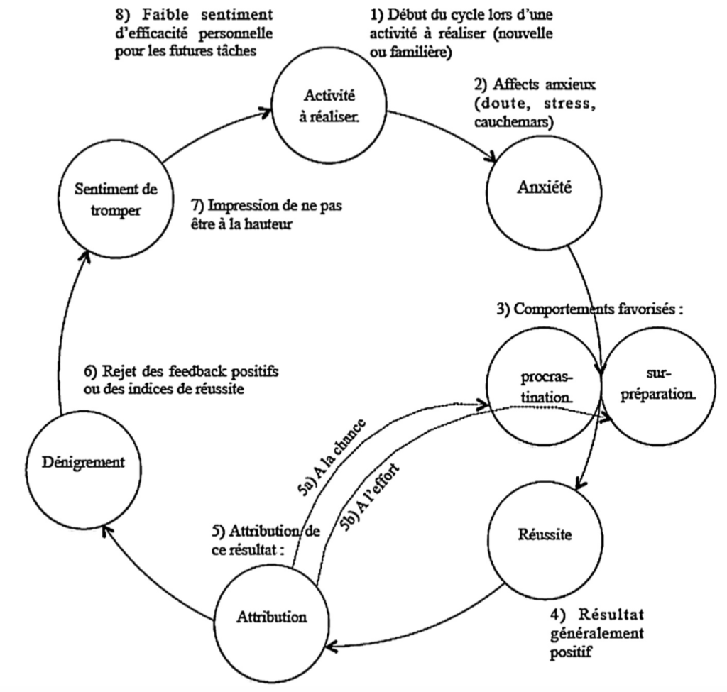 syndrome imposteur cycle