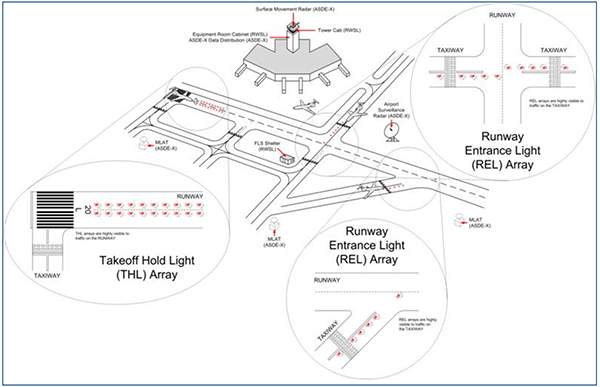 rft 132  runway status lights