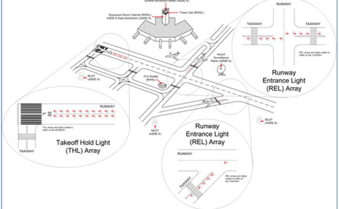 RFT 132: Runway Status Lights