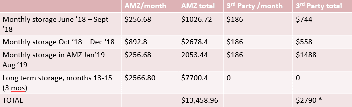 FBA storage fees comparison