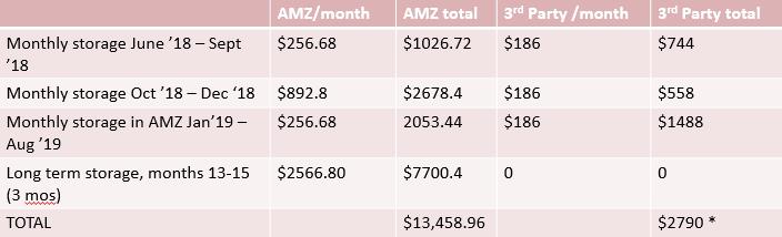 FBA storage fees comparison