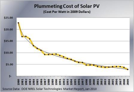 solar trend