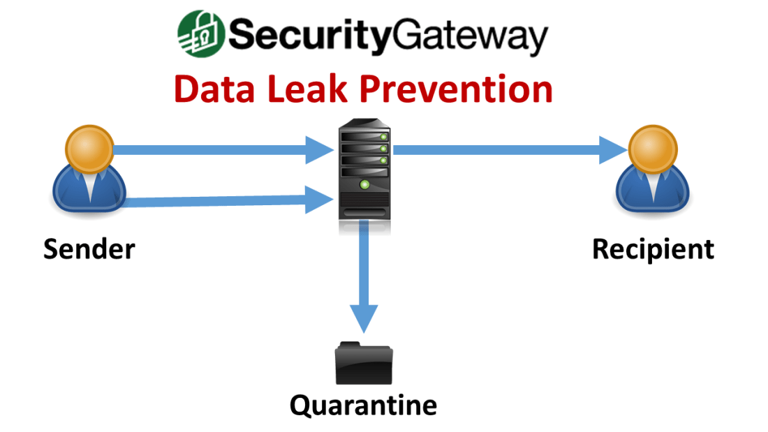 Data Leak Prevention - SecurityGateway