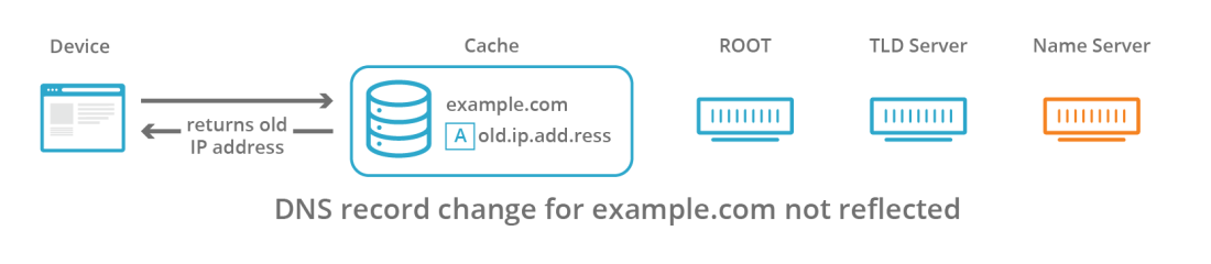 Refresh Stale DNS Records on 1.1.1.1
