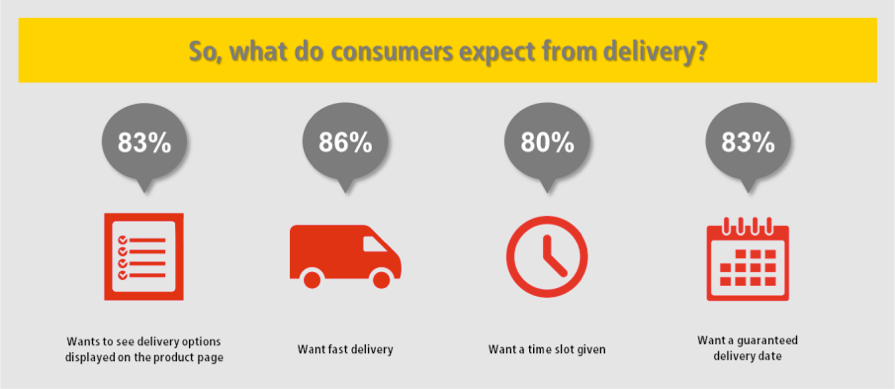 "Source: MetaPack ""Flexible delivery options"" 2015"