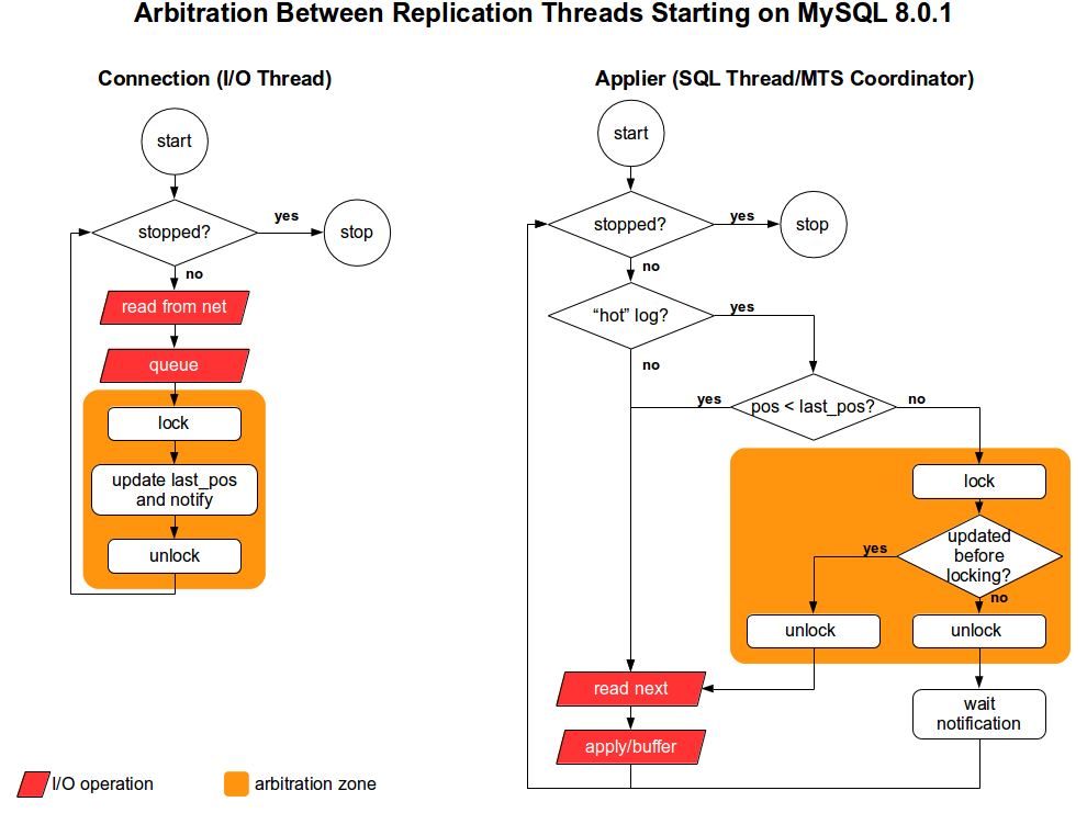 Arbitration and IO operations - After