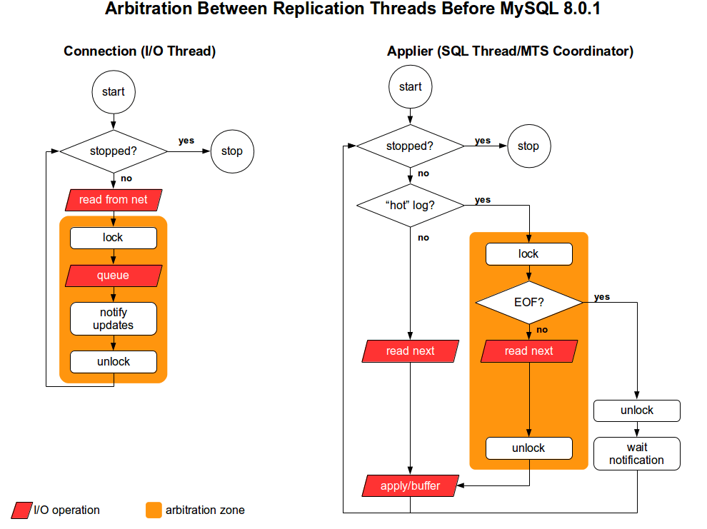WL8599 - Arbitration and IO operations - Before