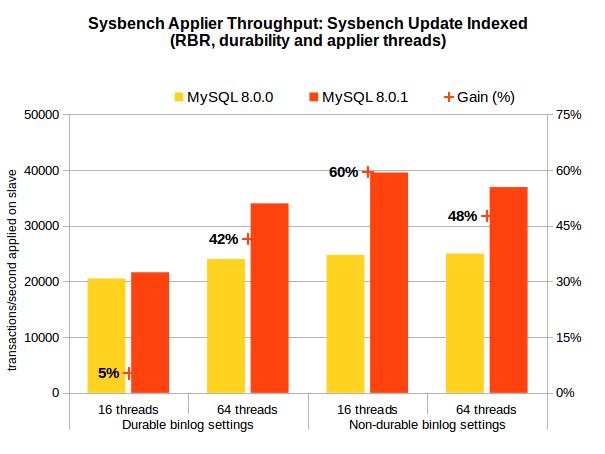 WL8599 - Sysbench UI - Applier Throughput - Durability and Threads