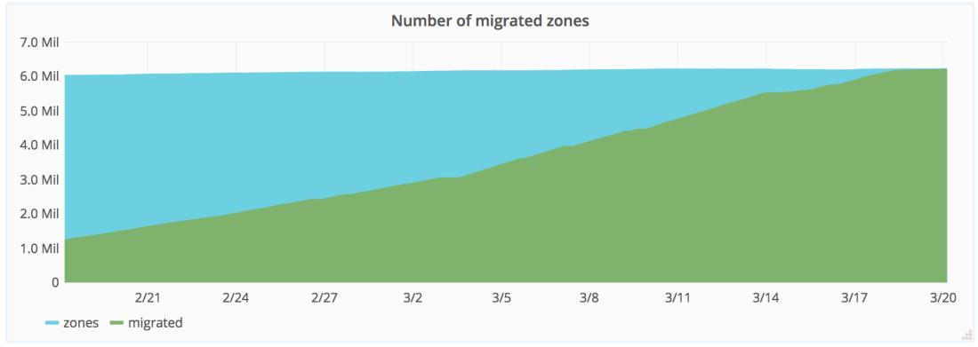 Zone Migration Chart