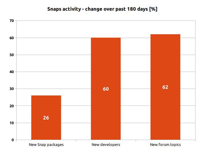 Snaps activity