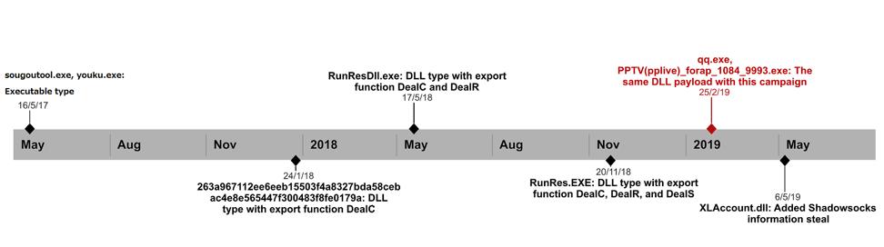 Figure 19 Backdoor development timeline