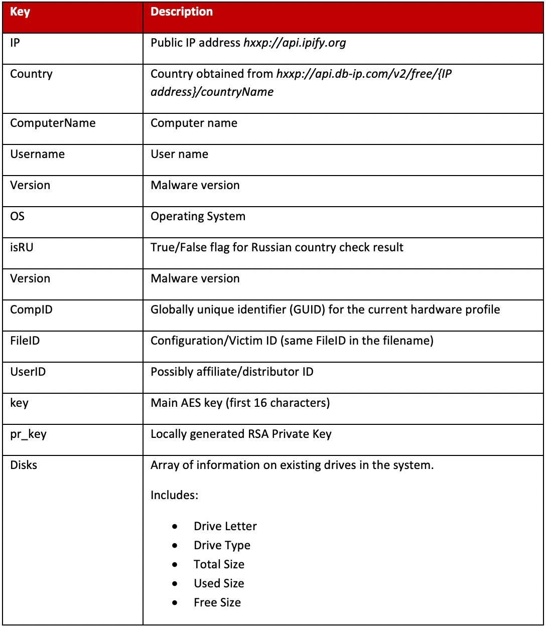 Figure 13. Configuration file information descriptions