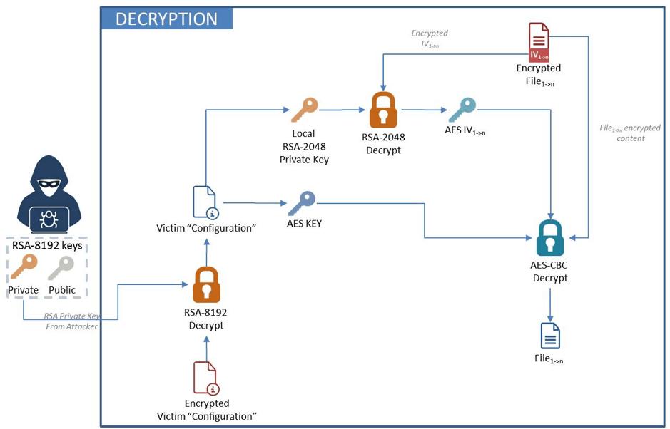 Figure 9. File decryption process