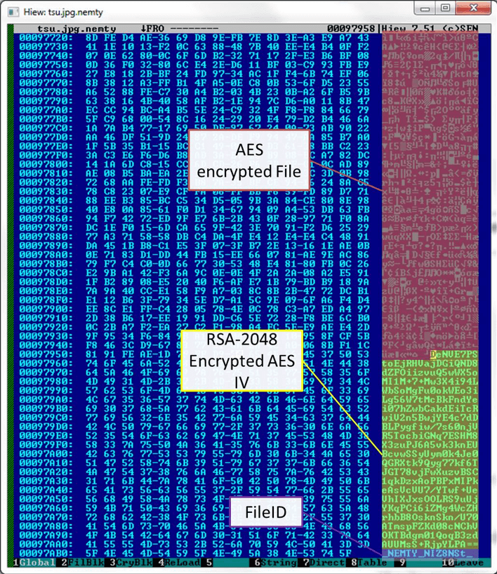 Figure 8. Structure of encrypted file