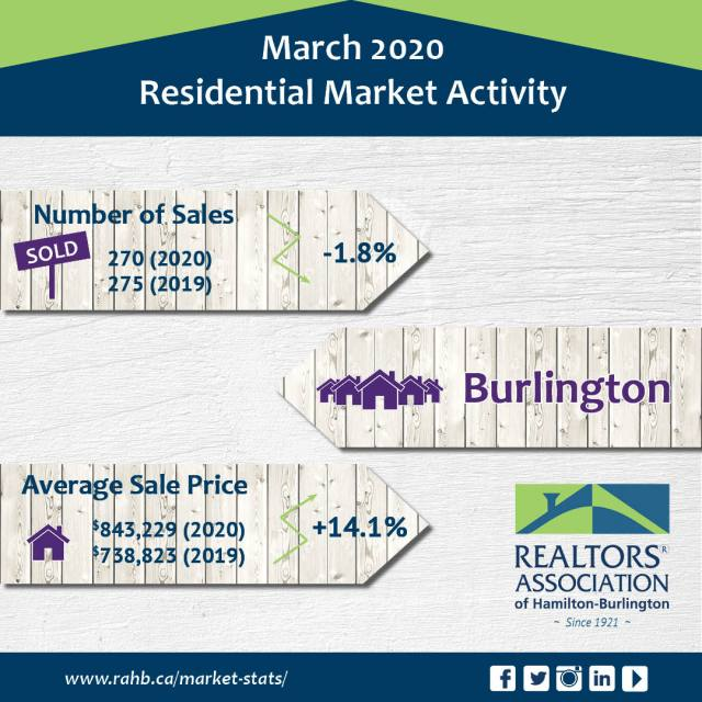 Burlington 1 - Real Estate Statistics for Burlington