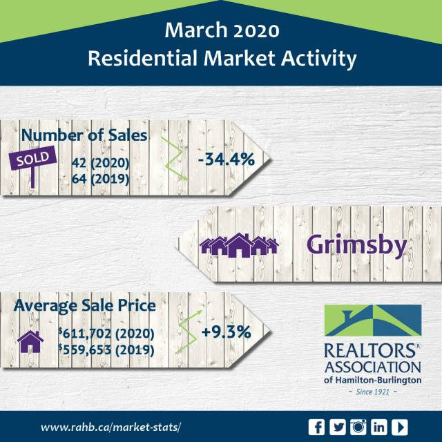 Grimsby - Real Estate Statistics for Grimsby